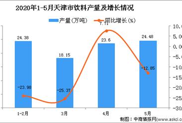 2020年1-5月天津市饮料产量为90.79万吨 同比下降14.44%