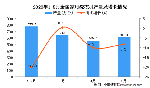 2020年1-5月全国家用洗衣机产量为2583.4万台 同比下降10.6%