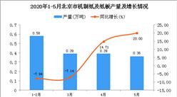 2020年1-5月北京市机制纸及纸板产量为1.72万吨 同比增长0.58%