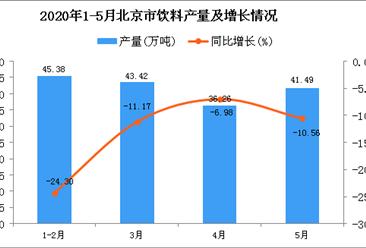 2020年5月北京市饮料产量及增长情况分析