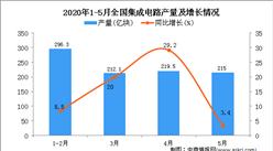 2020年1-5月全国集成电路产量为934.9亿块 同比增长13.3%