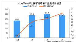 2020年1-5月全国家用冷柜产量为937.1万台 同比增长18.9%