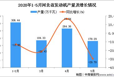 2020年5月河北省发动机产量及增长情况分析