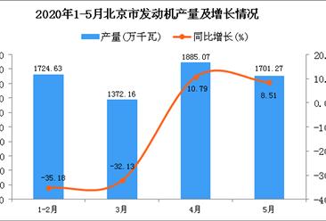 2020年1-5月北京市发动机产量为6758万千瓦 同比下降15.06%