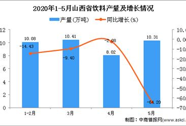 2020年1-5月山西省饮料产量为38.89万吨 同比下降35.7%