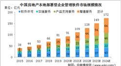2020年中国房地产开发商软件解决方案细分行业市场规模分析(图)