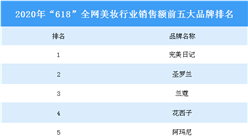 """2020年""""618""""全网美妆行业品牌销售额排行榜(TOP5)"""
