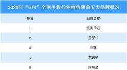 """""""618""""美妆爆款品牌来了!完美日记销售额全网第一(图表)"""