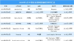 2020年5月农业领域投融资情况分析:A轮投融资事件最多(附完整名单)