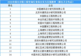 2020中国全过程工程咨询行业综合实力百强企业(附榜单)