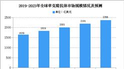 2020年全球单克隆抗体市场现状分析:中国市场规模显著扩大