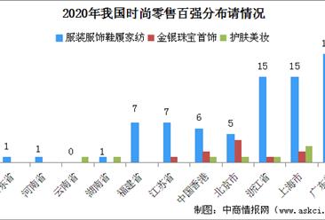 2020年时尚零售百强企业布局分析:粤/沪/浙/京成时尚零售百强企业主要聚集地(图表)