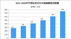 2020年中国工业信息安全行业存在问题及发展前景分析