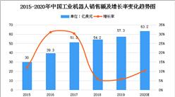 2020年中國工業機器人行業存在問題及發展前景分析