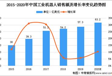 2020年中国工业机器人行业存在问题及发展前景分析