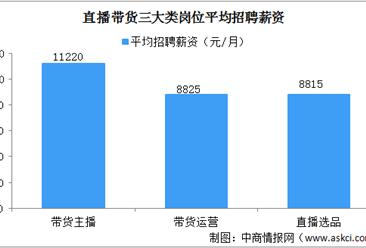 报告:2020上半年带货主播月均薪11220元 杭州等十城直播带货岗位需求高(图)