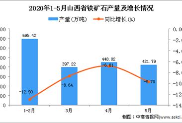 2020年1-5月山西省铁矿石产量为1967.05万吨 同比下降9.87%