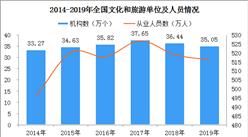 2019年全国文化和旅游发展统计公报出炉(附图表)