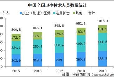 2019年全国卫生技术人员数量分析:执业(助理)医师增加26万(图)