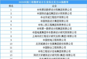 2020中国工程勘察设计行业综合实力50强榜单(附完整榜单)