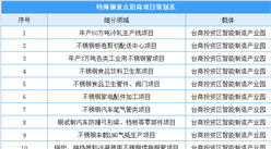 漳州市主要园区招商项目策划表出炉:三大领域共74个项目(附项目信息)