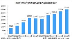 2020年中国幼儿园及相关企业数据统计及分布地图:河南企业最多(图)
