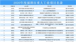 招商引资重磅!2020年度深圳市重大工业项目名录出炉:共44大项目上榜