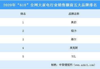 """2020年""""618""""全网大家电行业品牌销售额排行榜(TOP5)"""