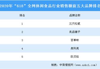 """2020年""""618""""全网休闲食品行业品牌销售额排行榜(TOP5)"""