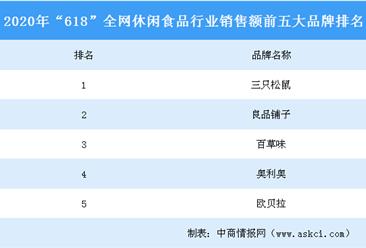 """2020年""""618""""全網休閑食品行業品牌銷售額排行榜(TOP5)"""