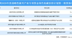深圳市2020年战略性新兴产业专项资金绿色低碳扶持计划第一批资助项目名单
