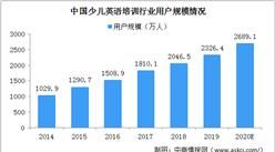 2020年中国少儿英语行业发展现状分析:在线少儿英语市场潜力大(图)