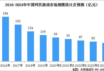2020年中国网页游戏市场规模预测:市场规模预计降至99亿元(图)