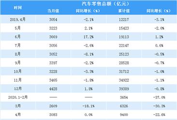 2020年1-5月全国汽车类零售情况分析:汽车零售额同比下降17%(表)