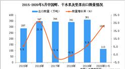 2020年1-5月中国鲜、干水果及坚果出口量为113万吨 同比增长18.2%