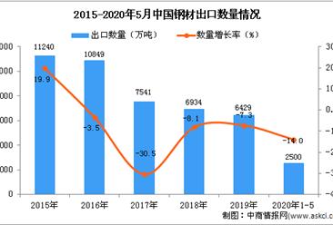2020年1-5月中国钢材出口量为2500万吨 同比下降14%