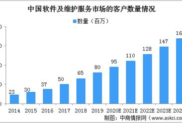 2020年中国软件及维护服务市场规模将达1123亿 竞争格局相对分散(图)