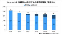 2020年中国阿达木单抗市场发展情况分析