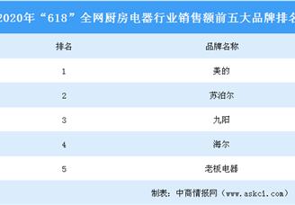 """2020年""""618""""全网厨房电器行业品牌销售额排行榜(TOP5)"""