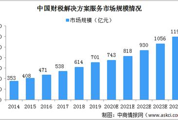 2020年中国财税解决方案服务行业市场规模及驱动因素分析(图)