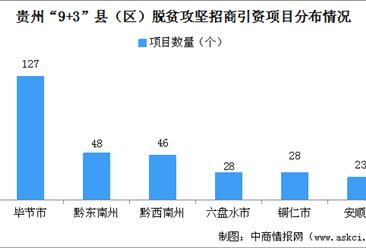 贵州300个脱贫攻坚招商引资项目发布:各区县项目分布及重点发展产业情况分析(图)