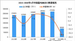 2020年1-5月中国蓄电池出口量同比下降17%