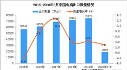 2020年1-5月中国电扇出口量为18827万台 同比增长3%