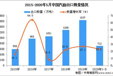 2020年1-5月中国汽油出口量同比增长23.3%