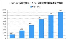 2020年中国PD-1及PD-L1抑制剂市场规模预测