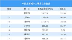 2020上半年全国50城卖地情况:杭州土地出让金最高(图)