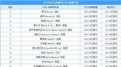 2020年全球制药企业50强名单出炉:罗氏首次夺得榜首  4家中国药企上榜
