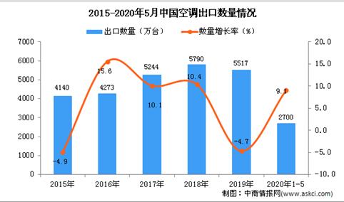 2020年1-5月中国空调出口量为2700万台 同比增长9.1%