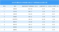 2019年湖南各市州旅游及相关产业增加值总量排行榜:长沙等11市州超百亿(图)