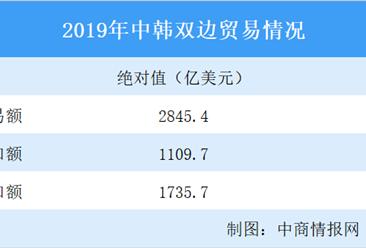 2019年中国韩国经贸合作概况:贸易总额同比下降9.2%(图)